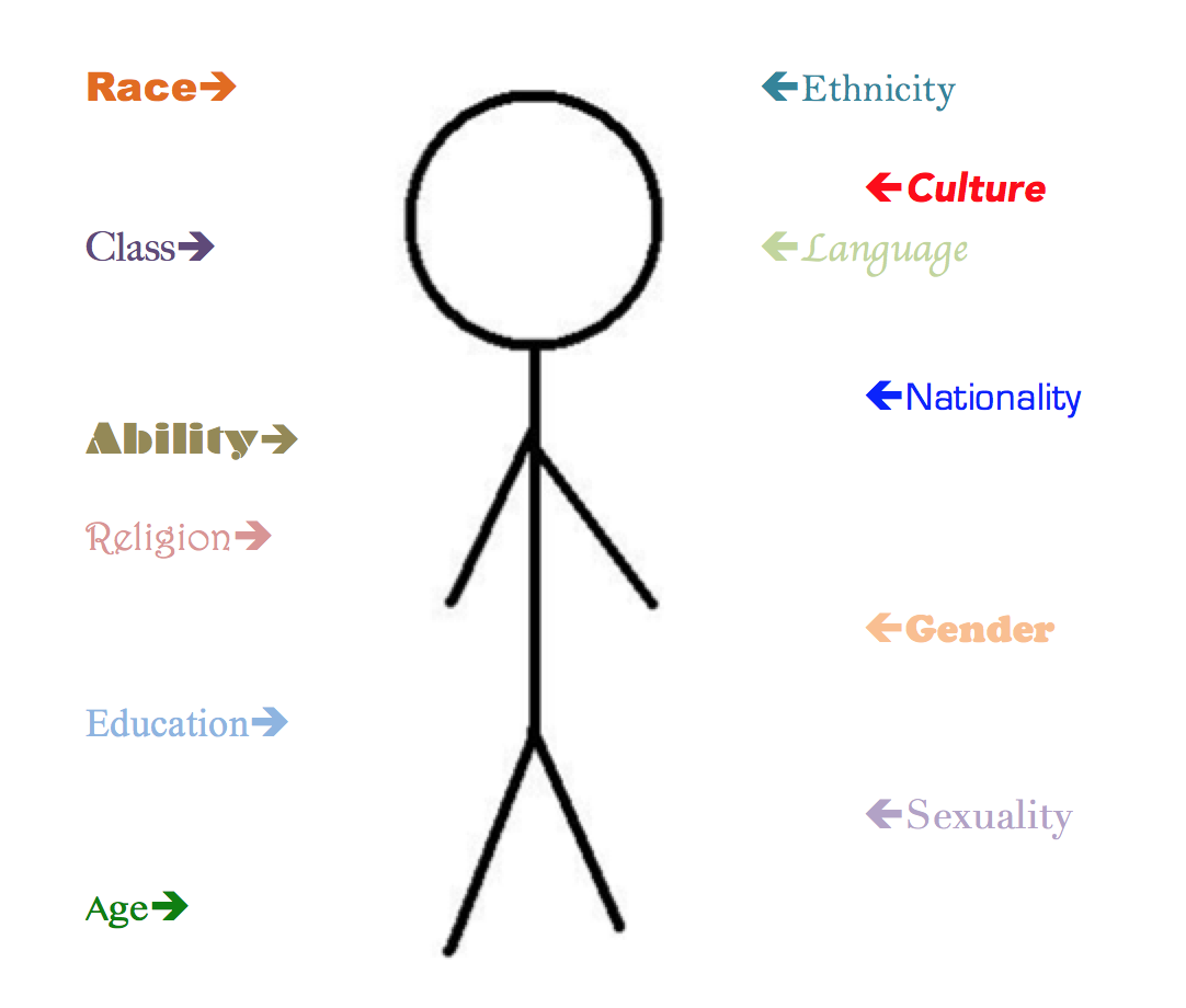 "a description of race gender ability ethnicity class and sexuality matter Description contents resources ""i really like how race, gender, sexuality, and social class: sexuality, and social class, 2e + healey: race, ethnicity."